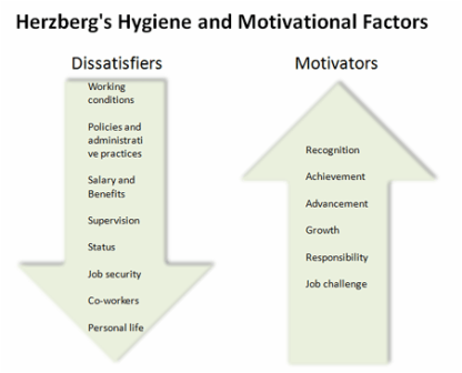 Hertzberg's two factor theory - Business studies motivation theories
